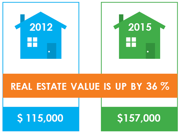 Real Estate Value Infographic